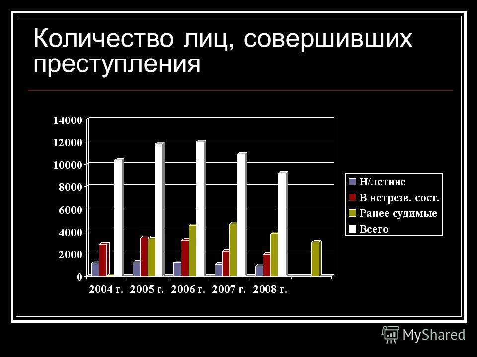 Количество лиц, совершивших преступления