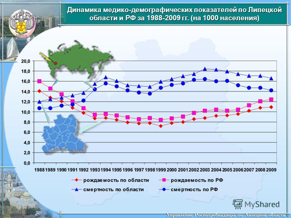 Динамика медико-демографических показателей по Липецкой области и РФ за 1988-2009 гг. (на 1000 населения)
