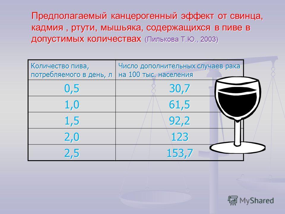 Предполагаемый канцерогенный эффект от свинца, кадмия, ртути, мышьяка, содержащихся в пиве в допустимых количествах (Пилькова Т.Ю., 2003) Количество пива, потребляемого в день, л Число дополнительных случаев рака на 100 тыс. населения 0,530,7 1,061,5
