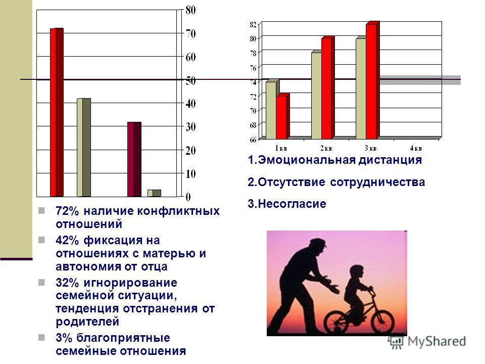 72% наличие конфликтных отношений 42% фиксация на отношениях с матерью и автономия от отца 32% игнорирование семейной ситуации, тенденция отстранения от родителей 3% благоприятные семейные отношения 1.Эмоциональная дистанция 2.Отсутствие сотрудничест