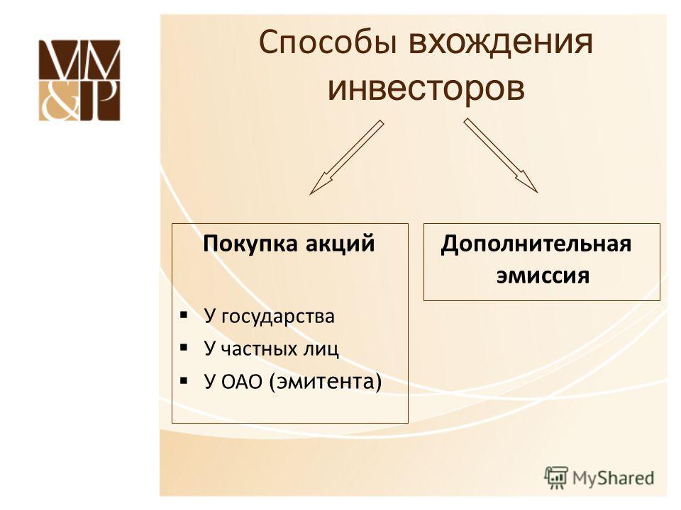 Способы вхождения инвесторов Дополнительная эмиссия Покупка акций У государства У частных лиц У ОАО (эмитента)