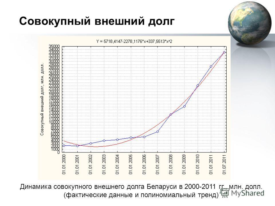 Совокупный внешний долг Динамика совокупного внешнего долга Беларуси в 2000-2011 гг., млн. долл. (фактические данные и полиномиальный тренд)