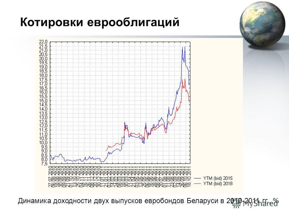 Котировки еврооблигаций Динамика доходности двух выпусков евробондов Беларуси в 2010-2011 гг., %