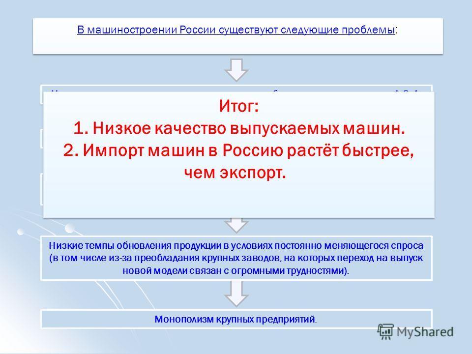 В машиностроении России существуют следующие проблемы В машиностроении России существуют следующие проблемы : В машиностроении России существуют следующие проблемы В машиностроении России существуют следующие проблемы В машиностроении России существу