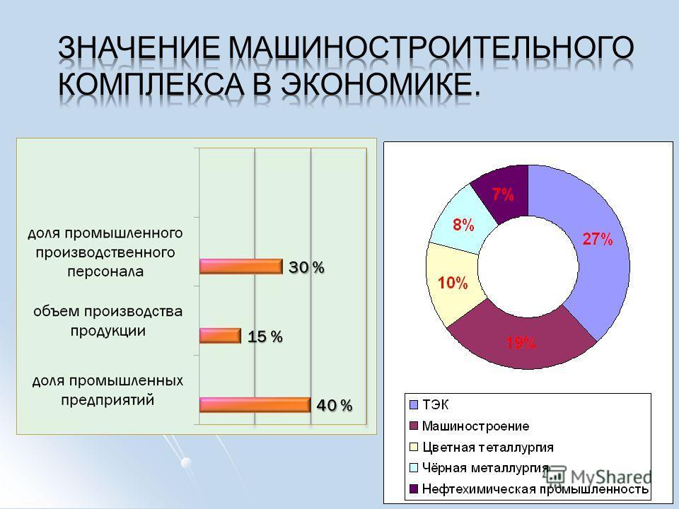 Российская промышленность основные отрасли