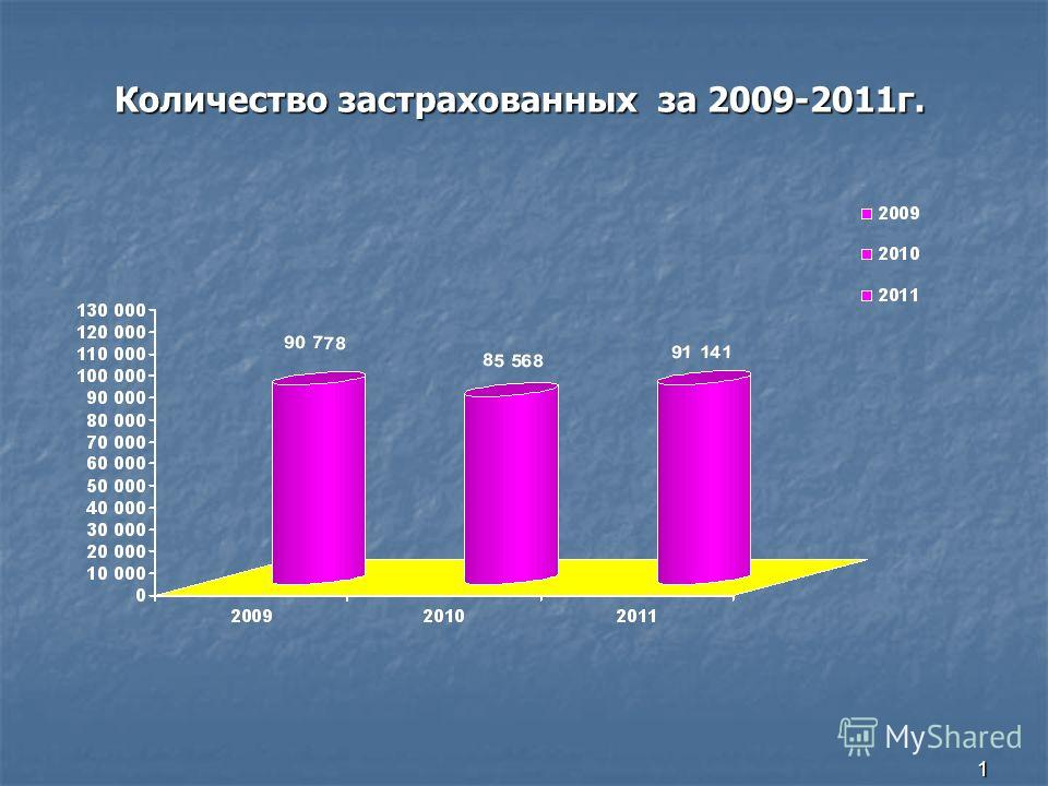 1 Количество застрахованных за 2009-2011г.