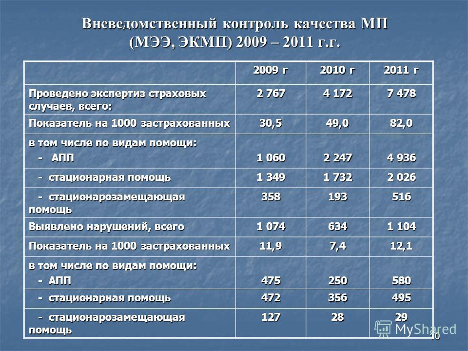 10 Вневедомственный контроль качества МП (МЭЭ, ЭКМП) 2009 – 2011 г.г. 2009 г 2010 г 2011 г Проведено экспертиз страховых случаев, всего: 2 767 4 172 7 478 Показатель на 1000 застрахованных 30,549,082,0 в том числе по видам помощи: - АПП - АПП 1 060 2