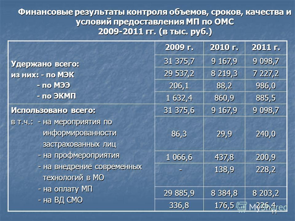 11 Финансовые результаты контроля объемов, сроков, качества и условий предоставления МП по ОМС 2009-2011 гг. (в тыс. руб.) Удержано всего: из них: - по МЭК - по МЭЭ - по МЭЭ - по ЭКМП - по ЭКМП 2009 г. 2010 г. 2011 г. 31 375,7 9 167,9 9 098,7 29 537,