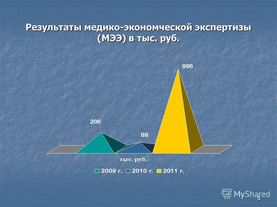 5 Результаты медико-экономческой экспертизы (МЭЭ) в тыс. руб.