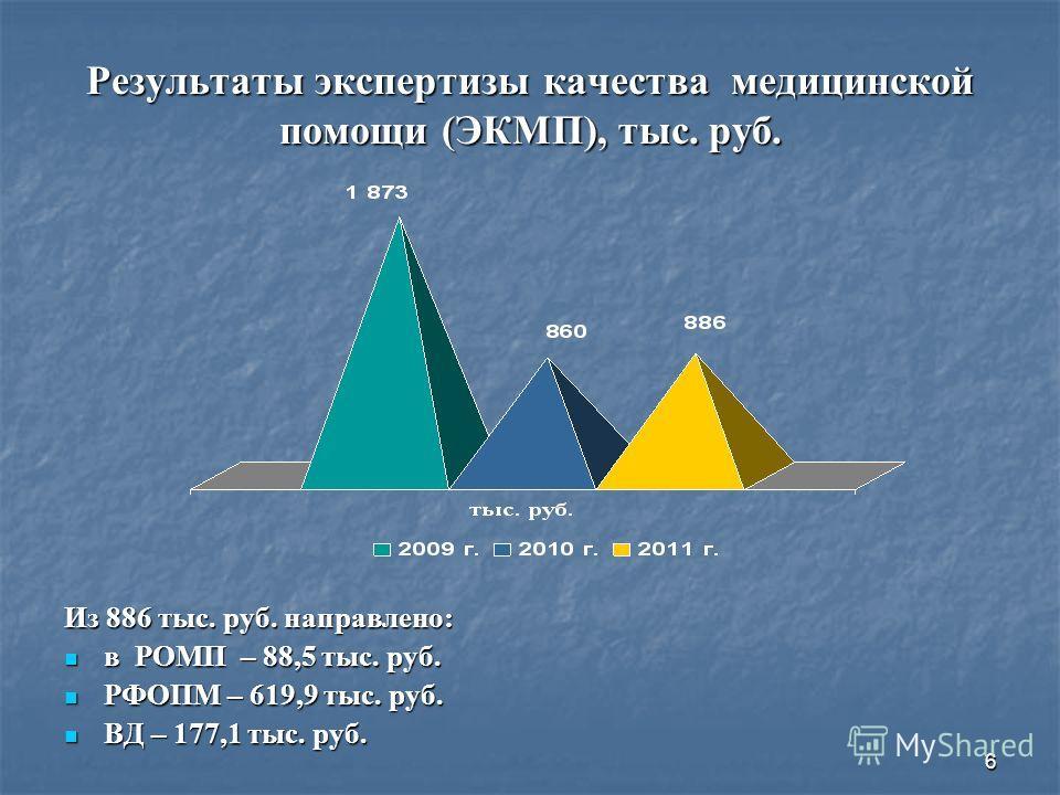 6 Результаты экспертизы качества медицинской помощи (ЭКМП), тыс. руб. Из 886 тыс. руб. направлено: в РОМП – 88,5 тыс. руб. в РОМП – 88,5 тыс. руб. РФОПМ – 619,9 тыс. руб. РФОПМ – 619,9 тыс. руб. ВД – 177,1 тыс. руб. ВД – 177,1 тыс. руб.
