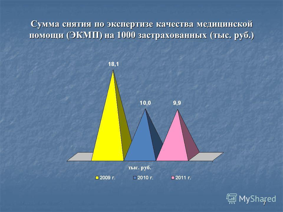 7 Сумма снятия по экспертизе качества медицинской помощи (ЭКМП) на 1000 застрахованных (тыс. руб.)
