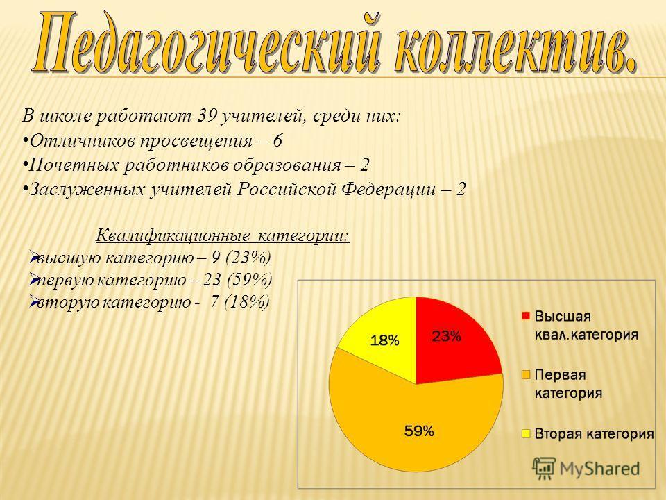 Квалификационные категории: высшую категорию – 9 (23%) первую категорию – 23 (59%) вторую категорию - 7 (18%) В школе работают 39 учителей, среди них: Отличников просвещения – 6 Почетных работников образования – 2 Заслуженных учителей Российской Феде