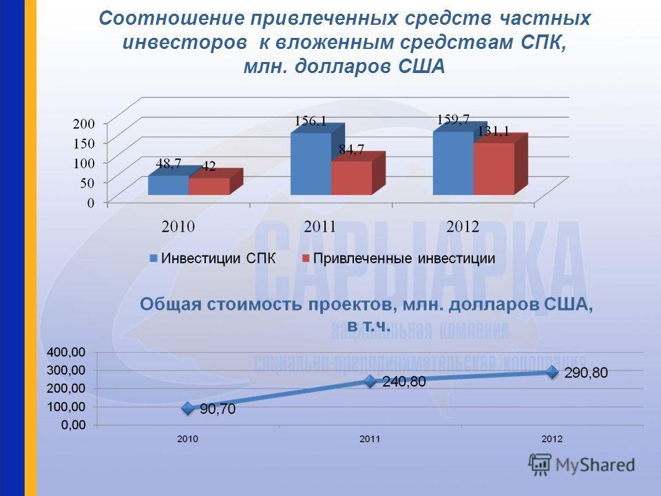 Соотношение привлеченных средств частных инвесторов к вложенным средствам СПК, млн. долларов США
