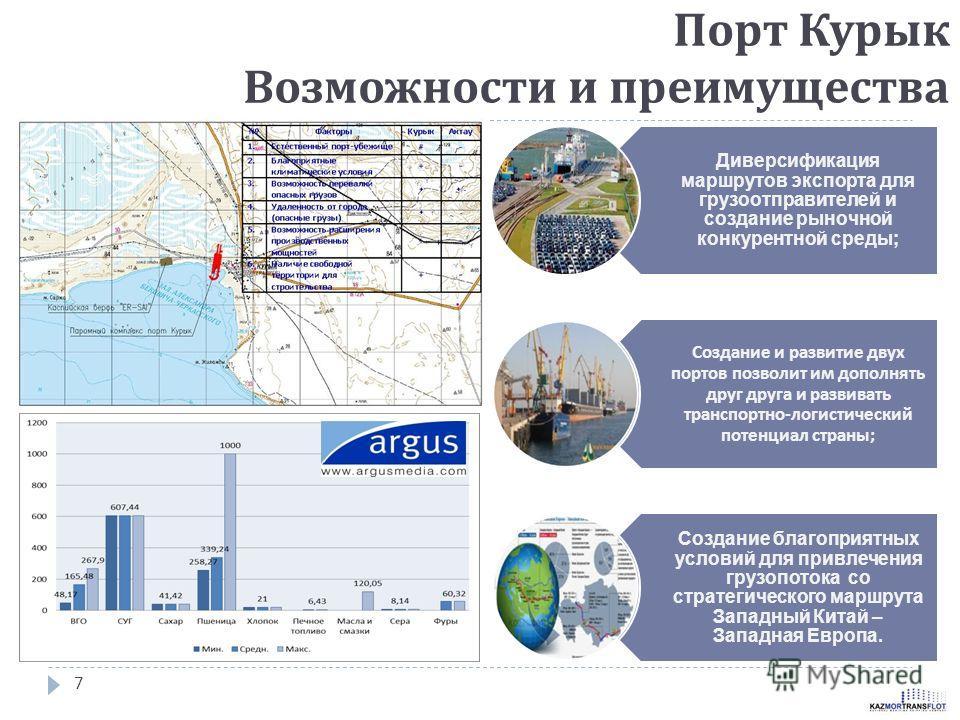 Порт Курык Возможности и преимущества 7 Диверсификация маршрутов экспорта для грузоотправителей и создание рыночной конкурентной среды; Создание и развитие двух портов позволит им дополнять друг друга и развивать транспортно - логистический потенциал
