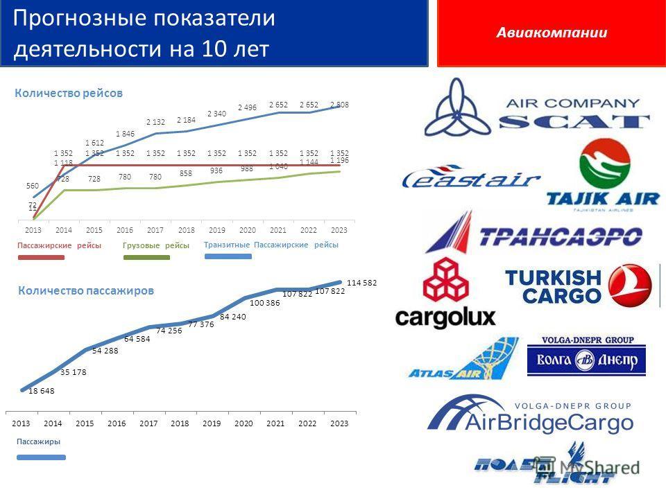 Прогнозные показатели деятельности на 10 лет Количество рейсов Количество пассажиров Пассажиры Грузовые рейсыПассажирские рейсы Транзитные Пассажирские рейсы Авиакомпании