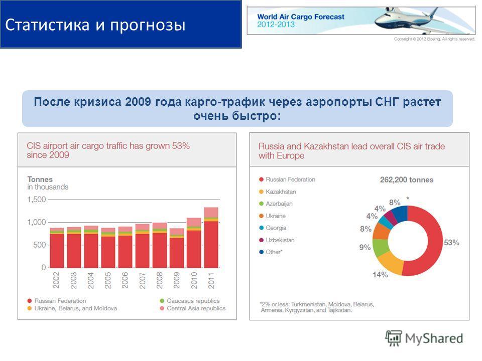 После кризиса 2009 года карго-трафик через аэропорты СНГ растет очень быстро: Статистика и прогнозы