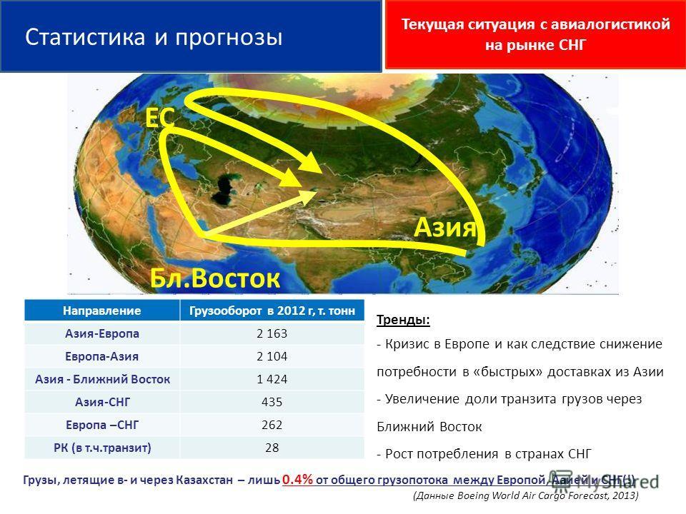 НаправлениеГрузооборот в 2012 г, т. тонн Азия-Европа2 163 Европа-Азия2 104 Азия - Ближний Восток1 424 Азия-СНГ435 Европа –СНГ262 РК (в т.ч.транзит)28 Грузы, летящие в- и через Казахстан – лишь 0.4% от общего грузопотока между Европой, Азией и СНГ(!)