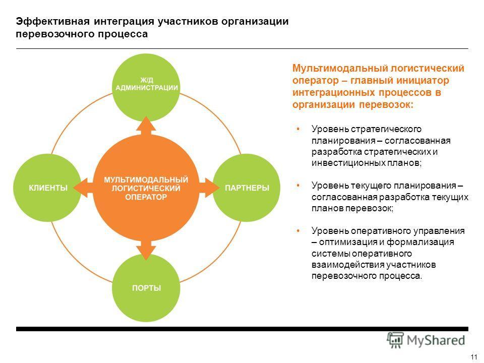 Эффективная интеграция участников организации перевозочного процесса 11 Мультимодальный логистический оператор – главный инициатор интеграционных процессов в организации перевозок: Уровень стратегического планирования – согласованная разработка страт