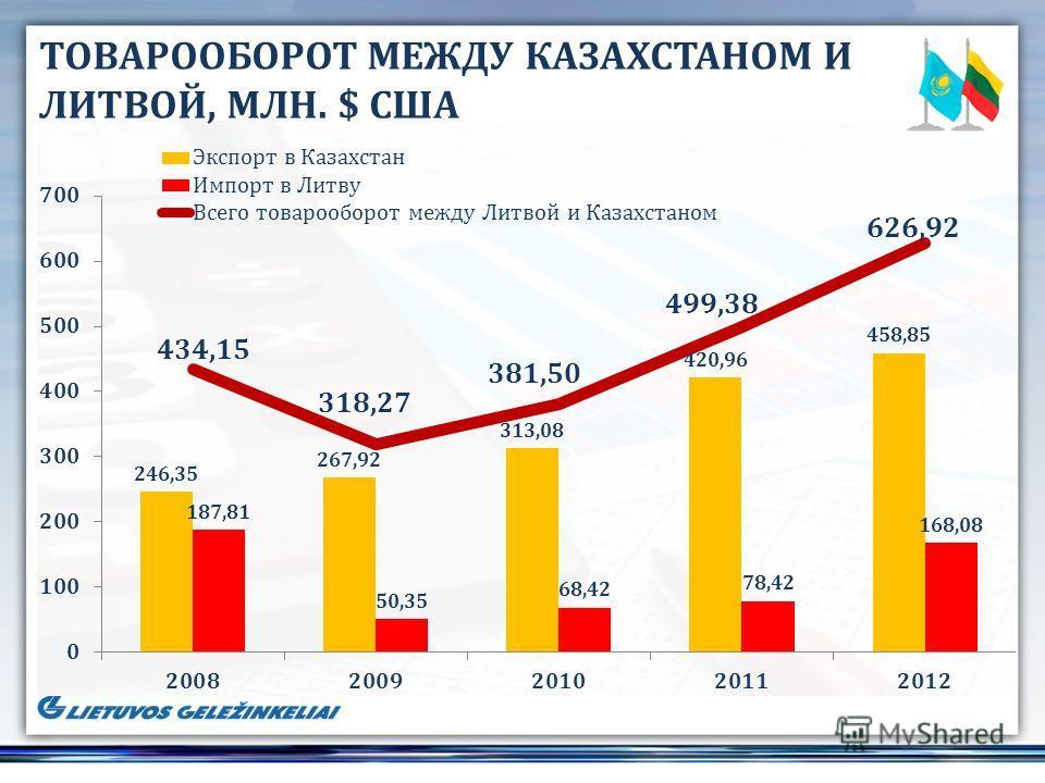 ТОВАРООБОРОТ МЕЖДУ КАЗАХСТАНОМ И ЛИТВОЙ, МЛН. $ США