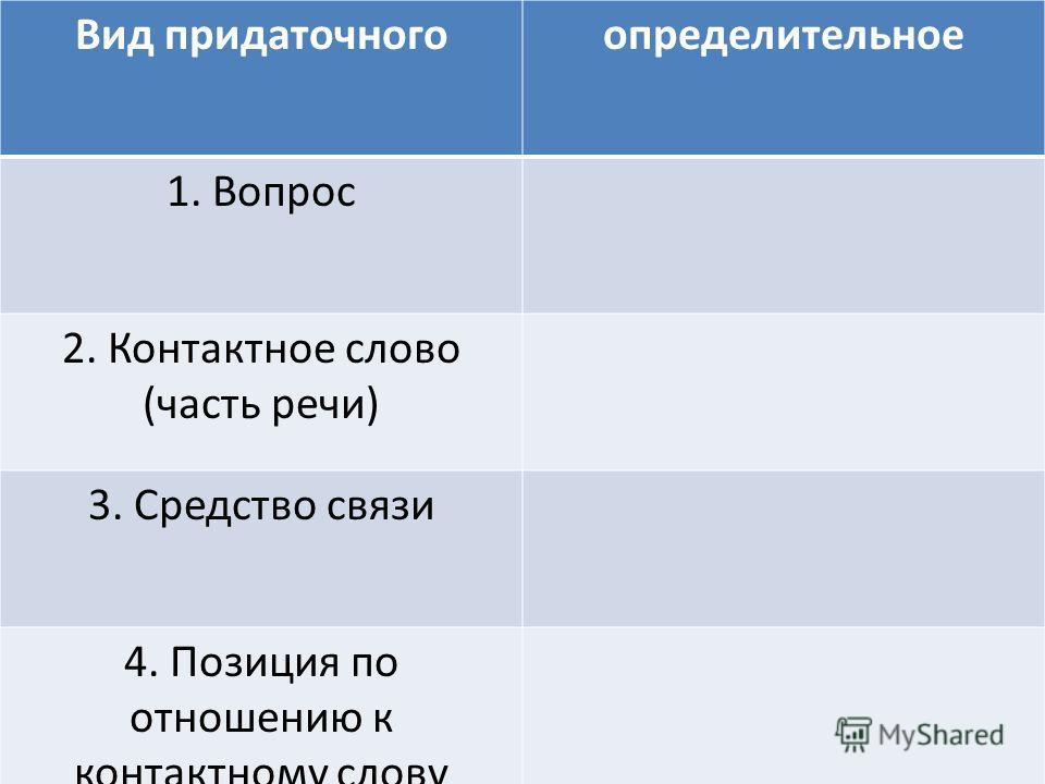 -Какие предложения называются СПП? -Чем они отличаются от ССП? -На какие основные группы по значению делятся СПП? -Расскажите о СПП с придаточным определительным.