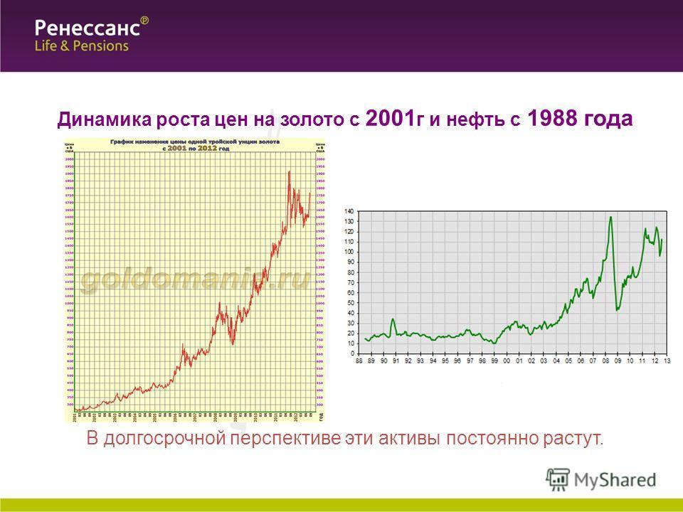 Динамика роста цен на золото c 2001 г и нефть с 1988 года В долгосрочной перспективе эти активы постоянно растут.