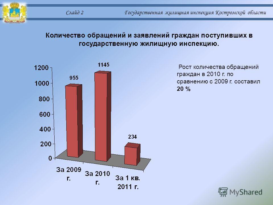 Слайд 2 Государственная жилищная инспекция Костромской области Количество обращений и заявлений граждан поступивших в государственную жилищную инспекцию. Рост количества обращений граждан в 2010 г. по сравнению с 2009 г. составил 20 %