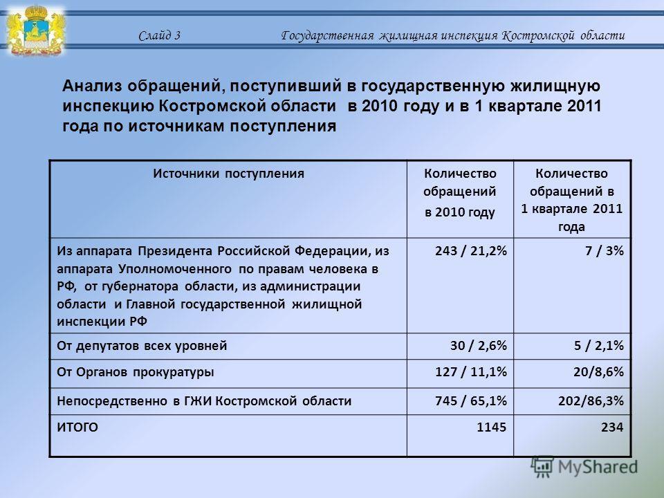 Слайд 3 Государственная жилищная инспекция Костромской области Анализ обращений, поступивший в государственную жилищную инспекцию Костромской области в 2010 году и в 1 квартале 2011 года по источникам поступления Источники поступленияКоличество обращ