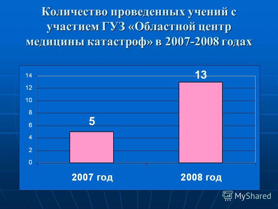 Количество проведенных учений с участием ГУЗ «Областной центр медицины катастроф» в 2007-2008 годах