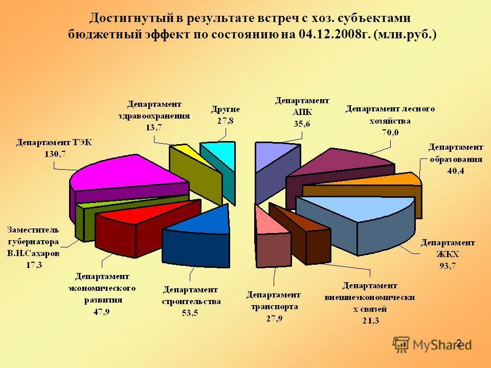 2 Достигнутый в результате встреч с хоз. субъектами бюджетный эффект по состоянию на 04.12.2008г. (млн.руб.)