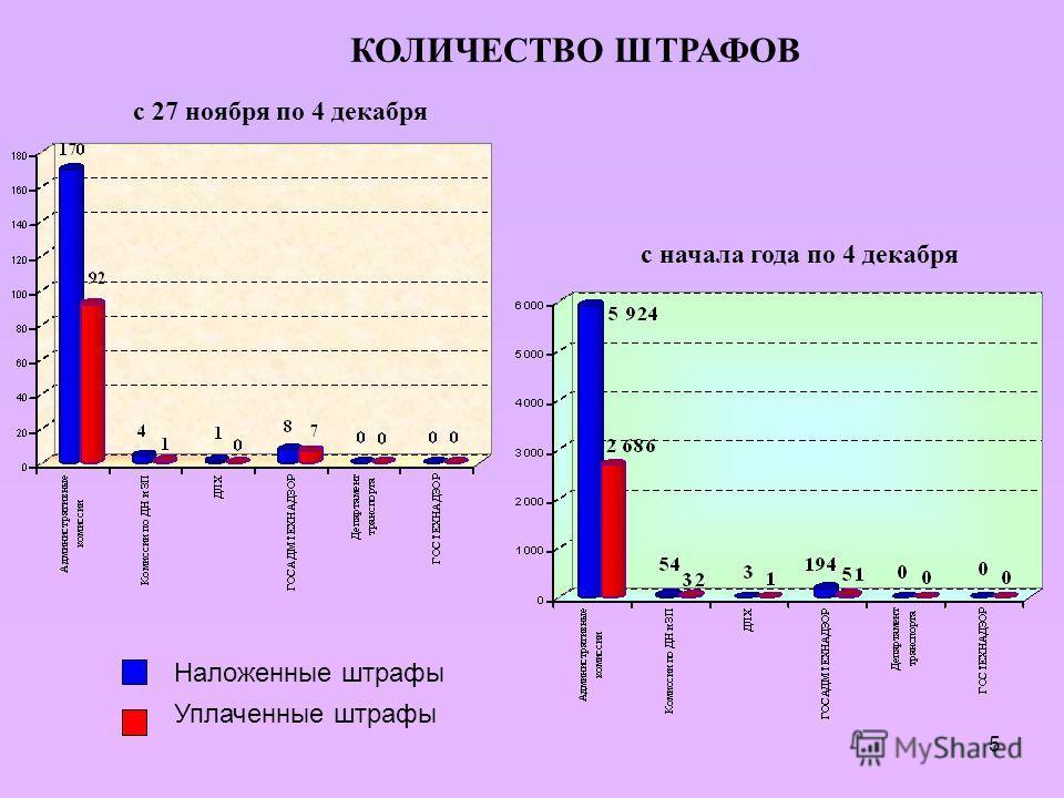 5 Наложенные штрафы Уплаченные штрафы КОЛИЧЕСТВО ШТРАФОВ с 27 ноября по 4 декабря с начала года по 4 декабря