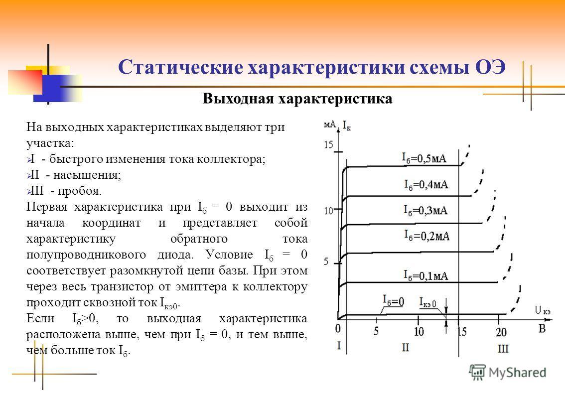 Статические характеристики схемы ОЭ На выходных характеристиках выделяют три участка: I - быстрого изменения тока коллектора; II - насыщения; III - пробоя. Первая характеристика при I б = 0 выходит из начала координат и представляет собой характерист