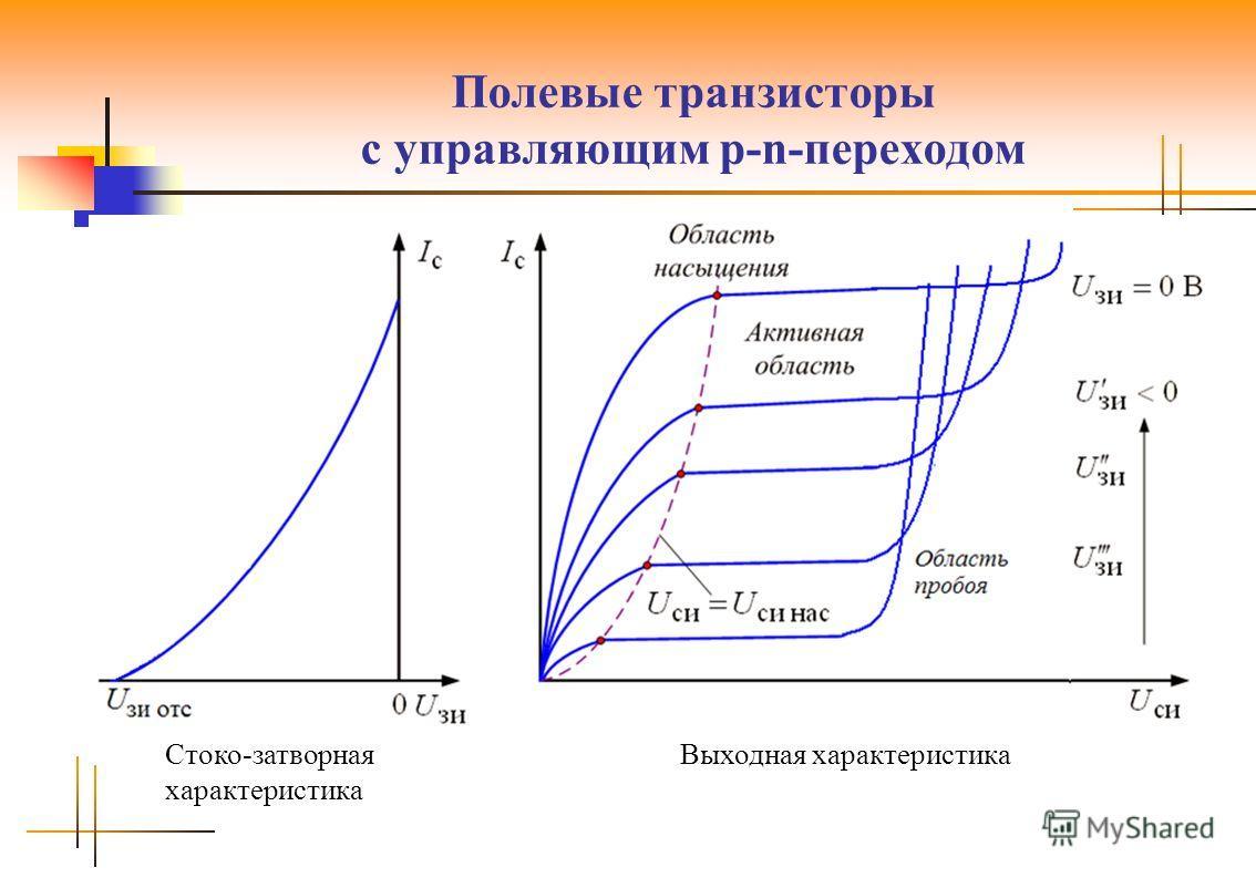 Полевые транзисторы с управляющим p-n-переходом Стоко-затворная характеристика Выходная характеристика
