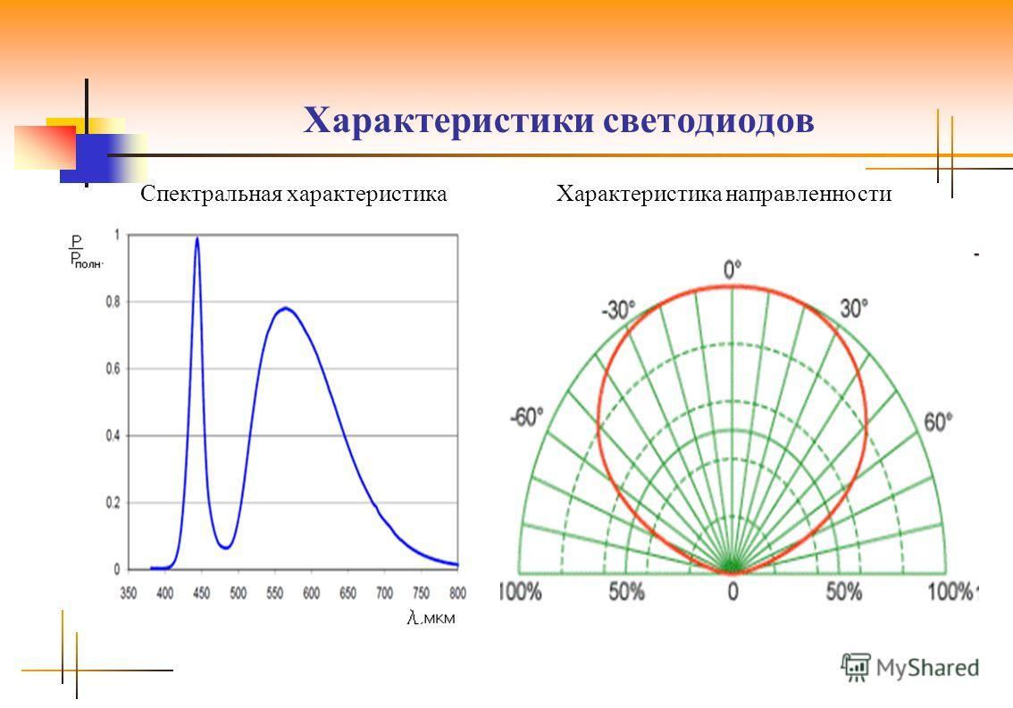 Характеристики светодиодов Характеристика направленности Спектральная характеристика