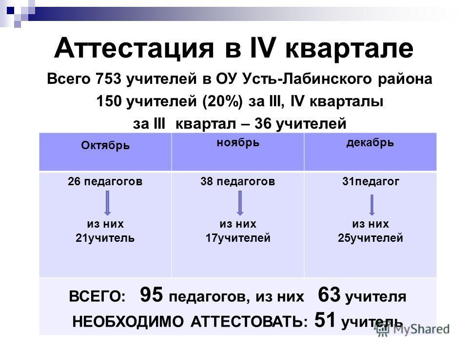 Аттестация в IV квартале Всего 753 учителей в ОУ Усть-Лабинского района 150 учителей (20%) за III, IV кварталы за III квартал – 36 учителей Октябрь ноябрьдекабрь 26 педагогов из них 21учитель 38 педагогов из них 17учителей 31педагог из них 25учителей