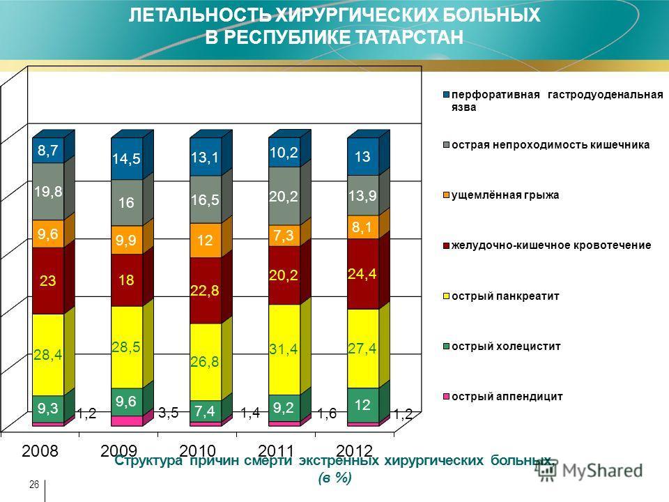 26 ЛЕТАЛЬНОСТЬ ХИРУРГИЧЕСКИХ БОЛЬНЫХ В РЕСПУБЛИКЕ ТАТАРСТАН Структура причин смерти экстренных хирургических больных, (в %)