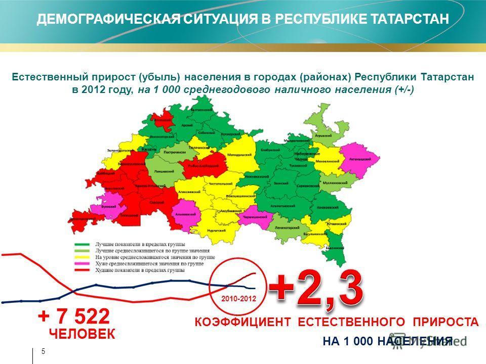 5 Естественный прирост (убыль) населения в городах (районах) Республики Татарстан в 2012 году, на 1 000 среднегодового наличного населения (+/-) НА 1 000 НАСЕЛЕНИЯ 2010-2012 + 7 522 ЧЕЛОВЕК КОЭФФИЦИЕНТ ЕСТЕСТВЕННОГО ПРИРОСТА