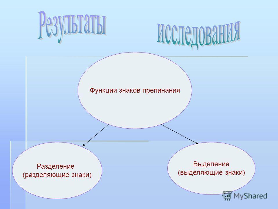 Функции знаков препинания Разделение (разделяющие знаки) Выделение (выделяющие знаки)
