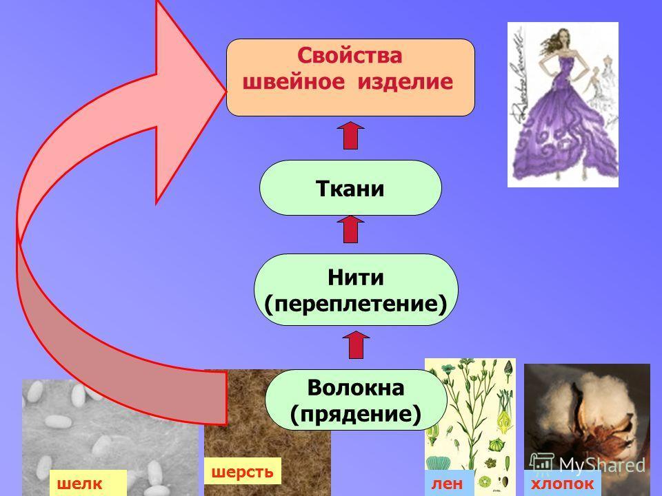 Свойства швейное изделие Ткани Нити (переплетение) Волокна (прядение) хлопок шерсть леншелк