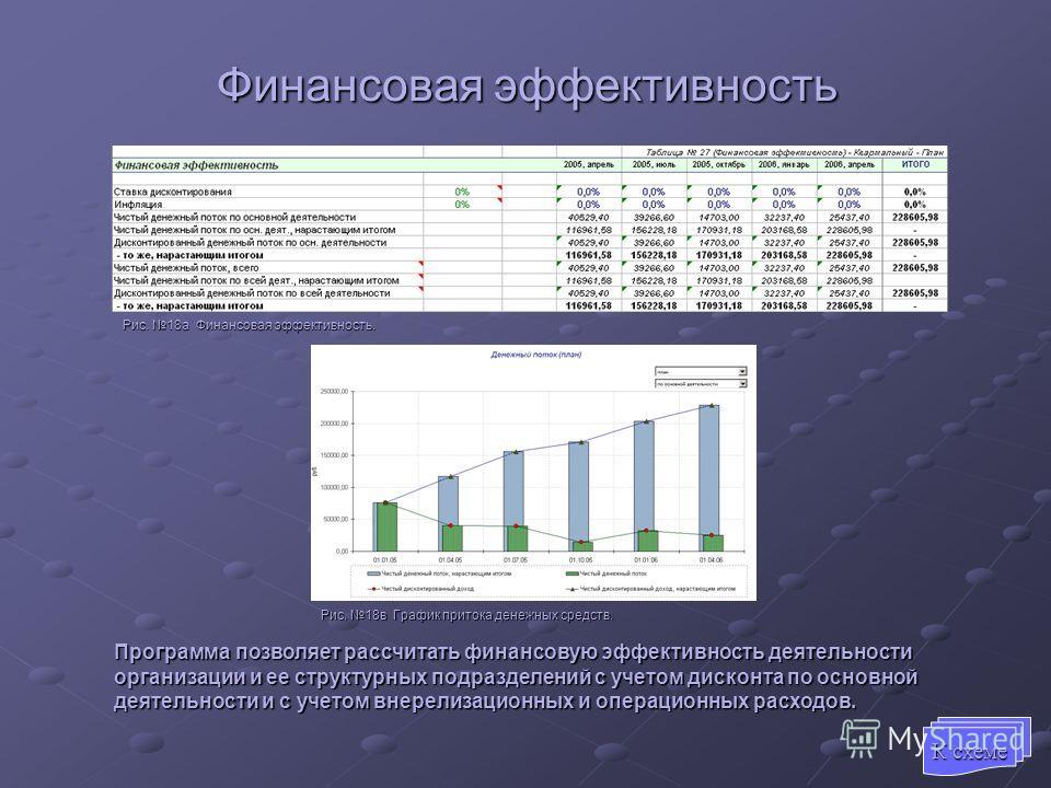 Финансовая эффективность Рис. 18а Финансовая эффективность. Рис. 18в График притока денежных средств. Программа позволяет рассчитать финансовую эффективность деятельности организации и ее структурных подразделений с учетом дисконта по основной деятел