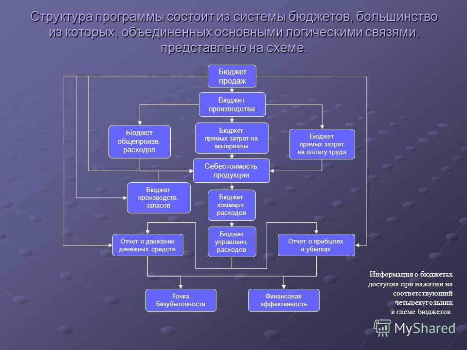 Структура программы состоит из системы бюджетов, большинство из которых, объединенных основными логическими связями, представлено на схеме. Бюджет продаж Бюджет производства Бюджет прямых затрат на материалы Бюджет общепроизв. расходов Бюджет прямых