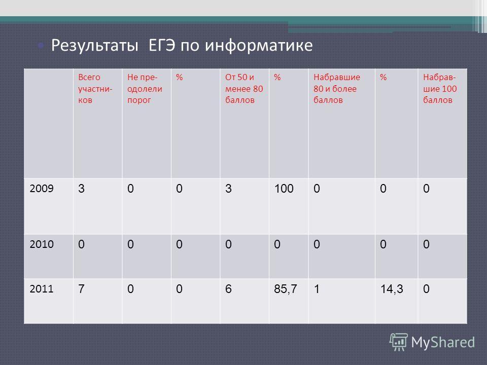 Результаты ЕГЭ по русскому языку Всего участни- ков Не пре- одолели порог %От 50 и менее 80 баллов %Набравшие 80 и более баллов %Набрав- шие 100 баллов 2009 3003100000 2010 00000000 2011 700685,7114,30 Результаты ЕГЭ по информатике