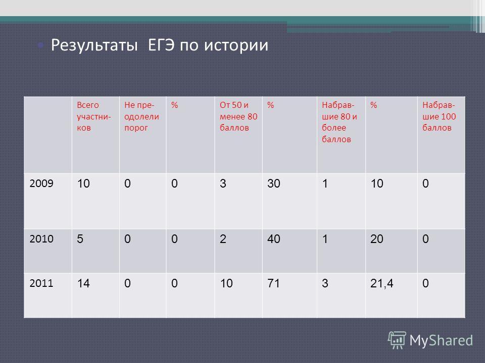 Результаты ЕГЭ по русскому языку Всего участни- ков Не пре- одолели порог %От 50 и менее 80 баллов %Набрав- шие 80 и более баллов %Набрав- шие 100 баллов 2009 10003301100 2010 5002401200 2011 14001071321,40 Результаты ЕГЭ по истории