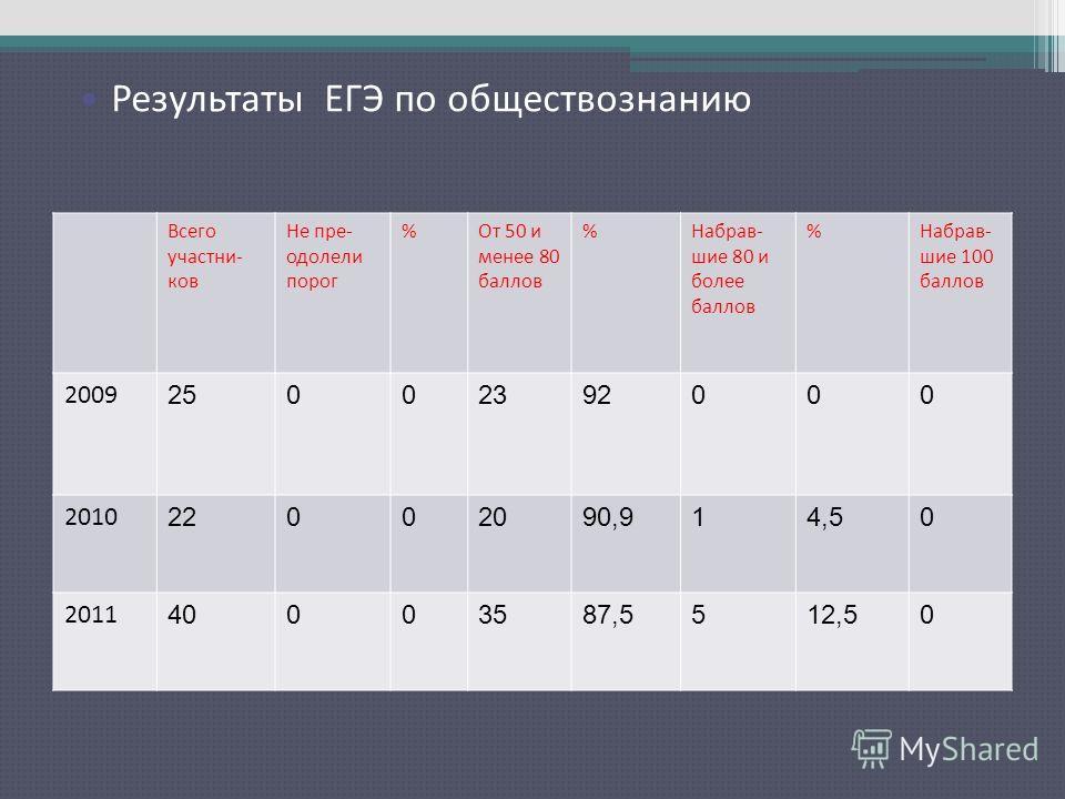 Результаты ЕГЭ по русскому языку Всего участни- ков Не пре- одолели порог %От 50 и менее 80 баллов %Набрав- шие 80 и более баллов %Набрав- шие 100 баллов 2009 25002392000 2010 22002090,914,50 2011 40003587,5512,50 Результаты ЕГЭ по обществознанию