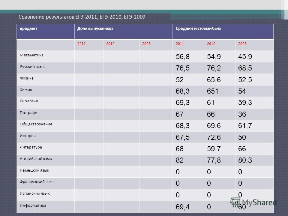 Сравнение результатов ЕГЭ-2011, ЕГЭ-2010, ЕГЭ-2009 предметДоля выпускниковСредний тестовый балл 201120102009201120102009 Математика 56,854,945,9 Русский язык 76,576,268,5 Физика 5265,652,5 Химия 68,365154 Биология 69,36159,3 География 676636 Общество