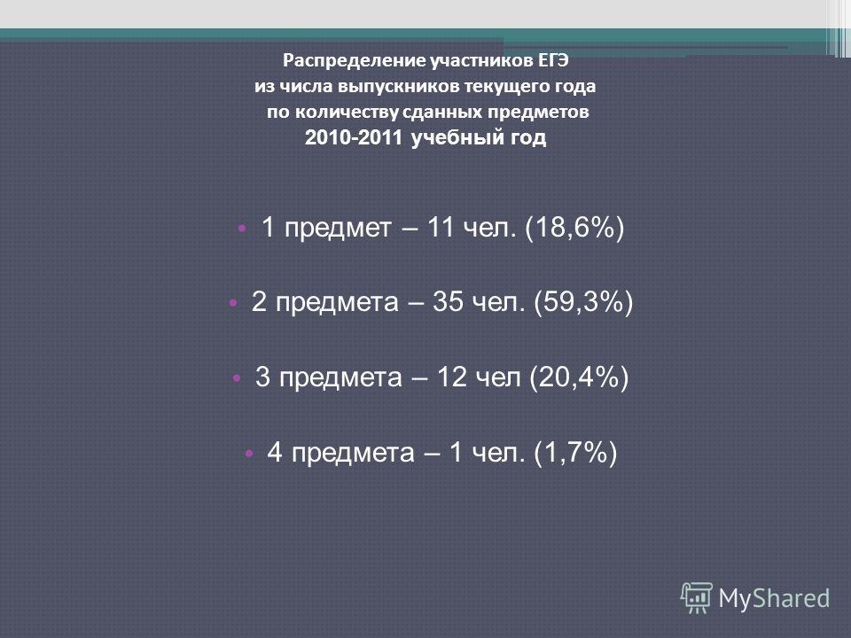 1 предмет – 11 чел. (18,6%) 2 предмета – 35 чел. (59,3%) 3 предмета – 12 чел (20,4%) 4 предмета – 1 чел. (1,7%) Распределение участников ЕГЭ из числа выпускников текущего года по количеству сданных предметов 2010-2011 учебный год