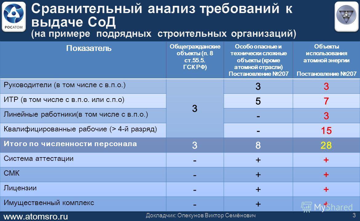 www.atomsro.ru Докладчик: Опекунов Виктор Семёнович3