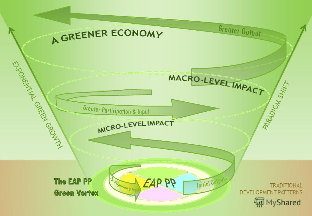 EXPONENTIAL GREEN GROWTH Greater Output PARADIGM SHIFT