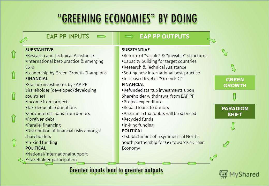 PARADIGM SHIFT GREEN GROWTH EAP PP INPUTSEAP PP OUTPUTS SUBSTANTIVE Research and Technical Assistance International best-practice & emerging ESTs Leadership by Green Growth Champions FINANCIAL Startup investments by EAP PP Shareholder (developed/deve