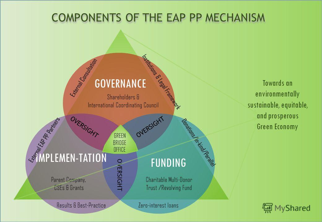 COMPONENTS OF THE EAP PP MECHANISM COMPONENTS OF THE EAP PP MECHANISM GOVERNANCE IMPLEMEN-TATION FUNDING OVERSIGHT Donations/In-kind/Parallel Institutions & Legal Framework Shareholders & International Coordinating Council Zero-interest loansResults