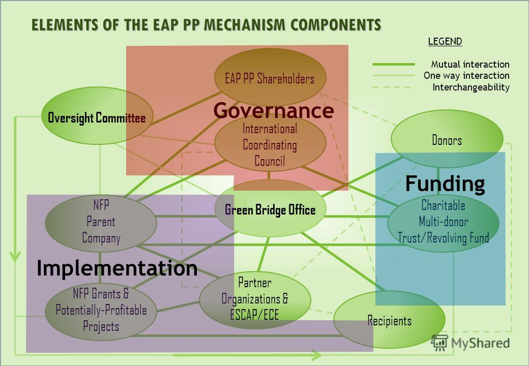 ELEMENTS OF THE EAP PP MECHANISM COMPONENTS LEGEND Mutual interaction One way interaction Interchangeability Green Bridge Office Oversight Committee EAP PP Shareholders International Coordinating Council Partner Organizations & ESCAP/ECE NFP Grants &